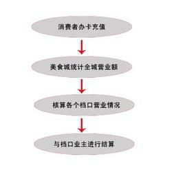 廊坊售飯卡機-食堂售飯卡機-鄭州匯泰電子(優質商家)圖片