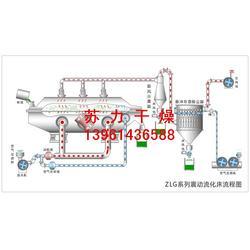 典型磷酸二氢铵烘干机、磷酸二氢铵烘干机、行家图片