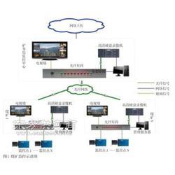 项目承包监控设计系统功能-回放功能图片