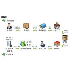 广州迈维条码(图)_企事业固定资产管理_湛江固定资产管理图片