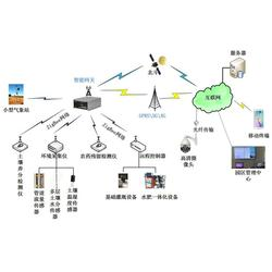 物联网智能网关设备-三门峡物联网智能网关-农业种植监管,兵峰图片