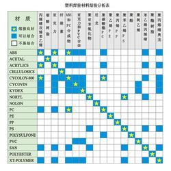 苏诚华志|文成县超声波焊接机|超声波焊接机批发图片