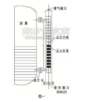 磁性翻柱液位计工作原理批发