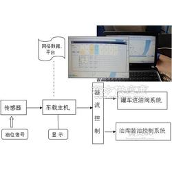 车辆燃没计量数字化系统之油罐车防溢流监测系统参数图片