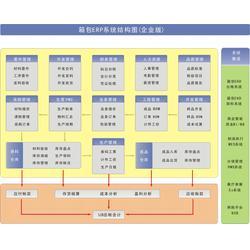 东莞皮具管理软件公司-新诚智科技(在线咨询)皮具管理软件图片