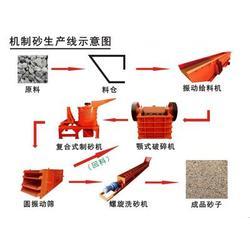 风化沙制沙设备,济宁制沙设备,多利达重工(查看)图片