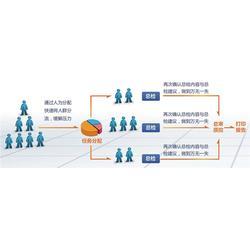 山东体检软件、联合创佳、健康体检软件图片