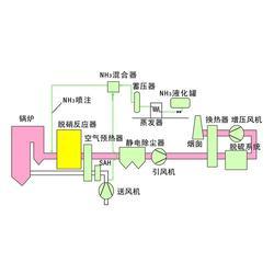 珠海蜂窝催化剂、博霖环保、蜂窝催化剂 脱硝图片