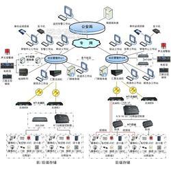 出租屋流动人口实名联网门禁系统图片