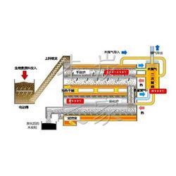 河南瑞光機械(圖)、連續式炭化機、炭化機圖片