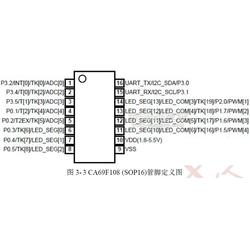 锦锐带触摸带LED驱动的MCU-CA69F108S3图片