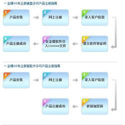 金蝶迷你版多少钱,金蝶软件图片