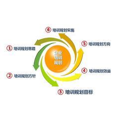洪山区企业培训、中小企业培训班、森众培训(多图)图片