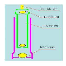 抽油泵经销商-漯河抽油泵-元亨利通(查看)图片