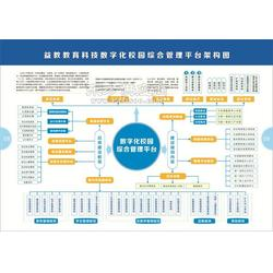 益教数?#20013;?#22253;实施方案-数字化校园规划方案图片