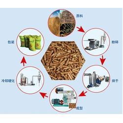 生物质颗粒厂家| 苏州科瑞尔生物科技|苏州生物质颗粒图片