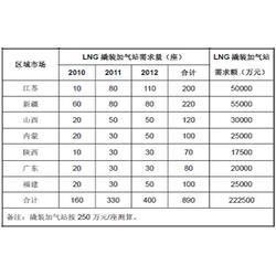 科仪创新真空 lng泵组厂家报价-lng泵组图片