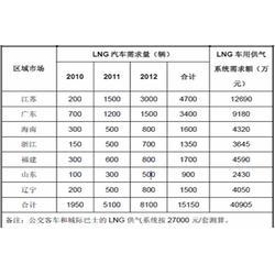 lng泵组厂家-lng泵组-北京科仪创新真空图片