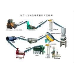 (乙鑫重工)、陕西有机肥设备、鸡粪转化有机肥设备图片