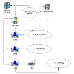 随州后厨管理软件-广州联胜专业开发-后厨管理软件方案图片