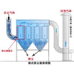 广东除尘器_富成机械_fc9除尘器的技术参数图片