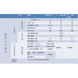 零件计数器-计数器-嘉仪自动化SMT点料机图片