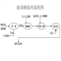 南京棕糖树环境技术有限公司(图)_盐酸_盐酸图片