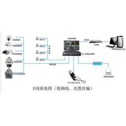 蘇州監控系統-寶天科技(在線咨詢)監控圖片