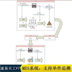 生产管控、苏州通商软件科技、五金模生产管控图片