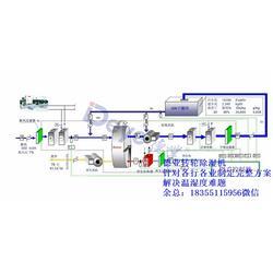 铜陵转轮除湿机、德业除湿机、大型工业转轮除湿机图片