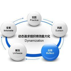 信恒新市场研究咨询机构(在线咨询)、管理咨询服务图片