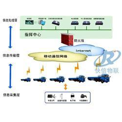 防盗油监控系统-江西油监控-快信物联油管家图片