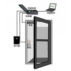 小区门禁系统,荣昌门禁,ylwkj.net图片