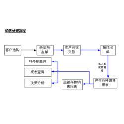 江汉区收银系统_武汉诚乐科技_西式快餐收银系统图片