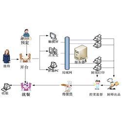 银豹收银系统-黄冈收银系统-诚乐科技(查看)图片