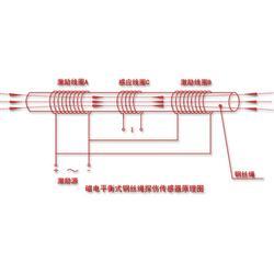 矿用钢丝绳检测-钢丝绳检测-山西慧达公司(查看)图片