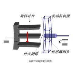 旋转机械状态监测公司-旋转机械状态监测-善测科技图片