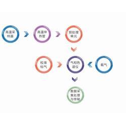 vocs检测-蓝光电子-vocs检测公司图片