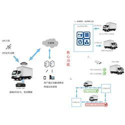 北斗GPS定位管理、北斗GPS定位、朗固智能图片