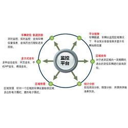 gps定位管理_朗固智能_汽车定位管理系统图片