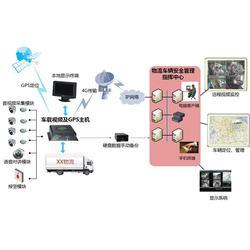 视频监控|朗固智能|网络视频监控系统图片