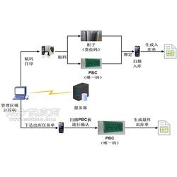 PCB板条码防错管理系统图片