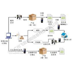 鼎捷ERP条码管理系统解决方案图片