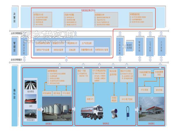 油库运营管理 怀柔油库运营管理 自动计量系统(多图)图片
