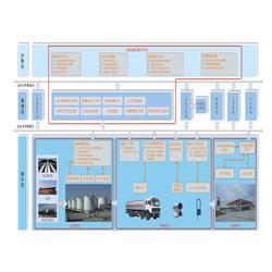静海区油库报警,自动计量系统,油库报警经销商图片