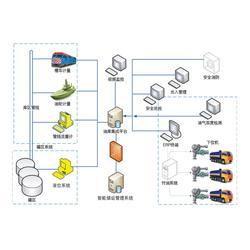 静海区罐区信息化系统、自动计量系统、罐区信息化系统定制图片