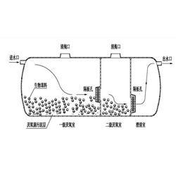 玻璃钢化粪池隔油池_华强科技(在线咨询)_桃城区玻璃钢化粪池图片