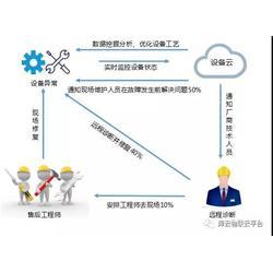 物联网解决方案、山西物联网、库德莱兹远程监控平台图片