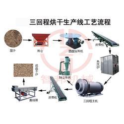 智邦机械(图)|型沙烘干机|沙烘干机图片