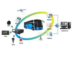 GPS监控公司、太原GPS监控、山西汇思众联图片